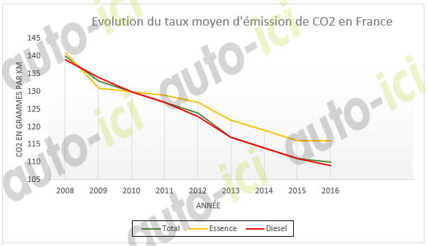 émission CO2 malus